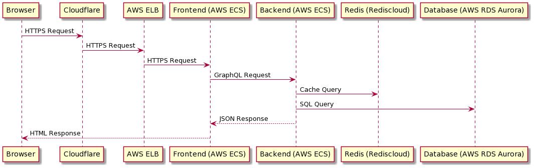 Web request flow chart